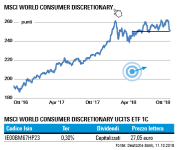 Indice MSCI World Consumer Discretionary