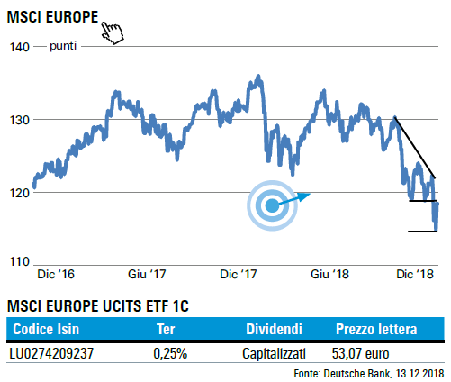 MSCI Europe x-p