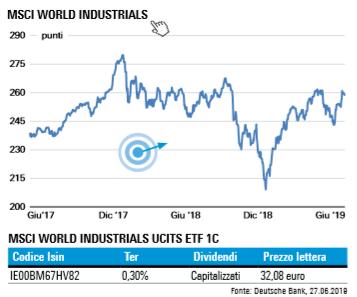 28-06-19 Indice MSCI World Industrial