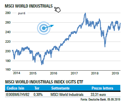 16-09-19 MSCI World Industrials