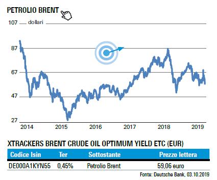 07-10-19 Petrolio Brent