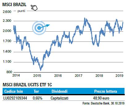 04-11-19 Indice MSCI Brazil DWS