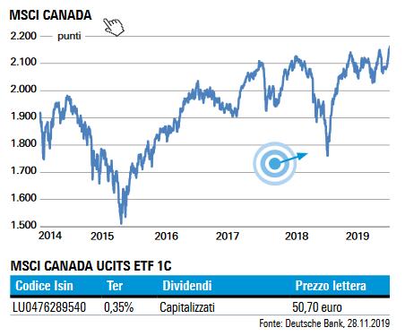 29-11-29 Indice MSCI Canada
