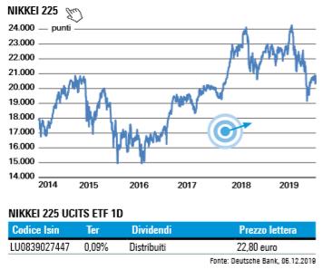 09-12-19 Indice Nikkei 225 DWS