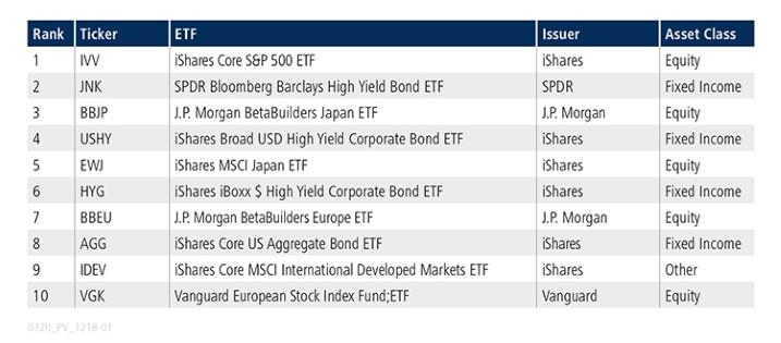 25-03-20 4 Tradeweb ETF